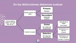 Evaluación Disfunciones Sexuales Femenina